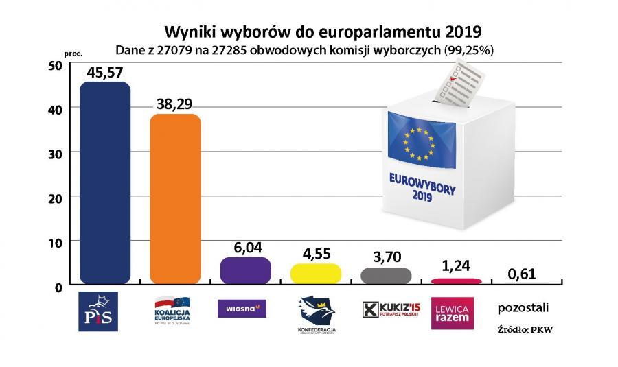Wyniki wyborów do europarlamentu 2019 [99,25 proc. komisji]