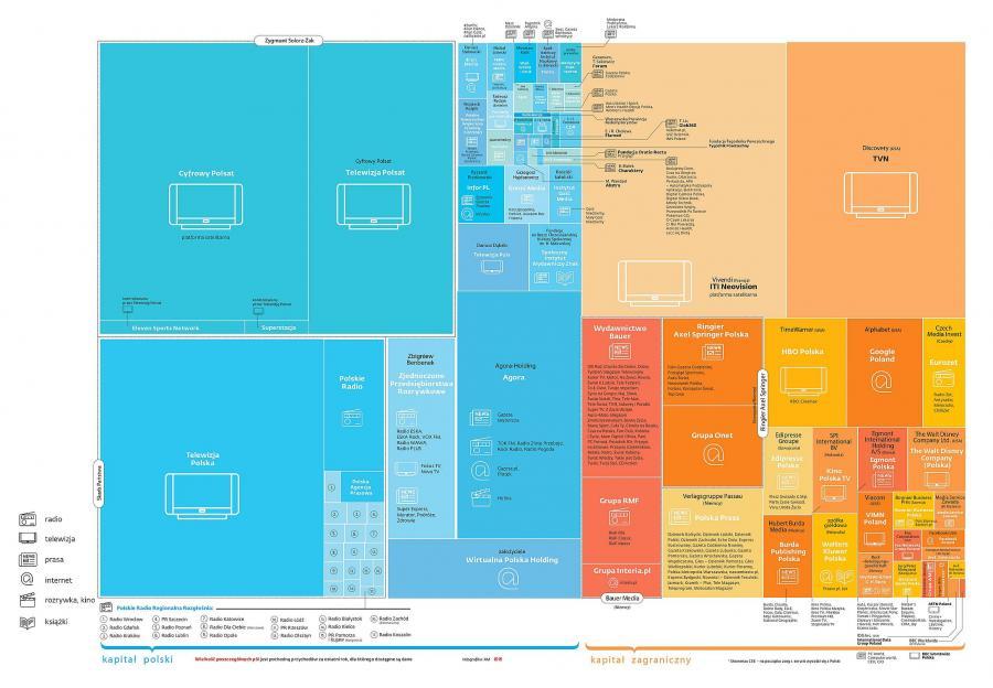 Mapka struktury własności mediów w Polsce