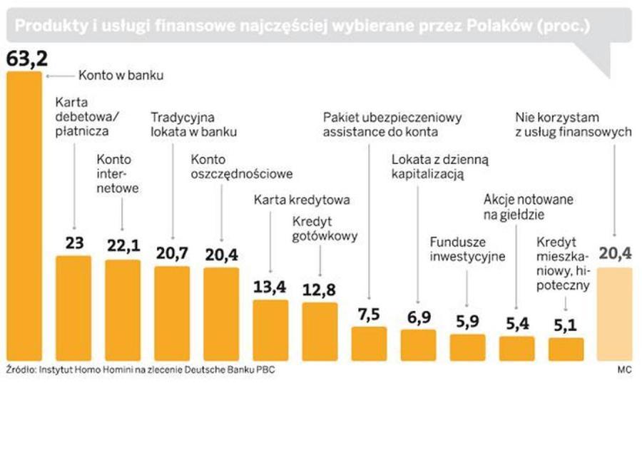 Tak oszczędzają Polacy. Najnowszy raport