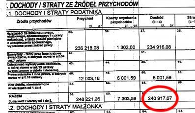 Prezydent zarobił ok. 20 000 zł miesięcznie
