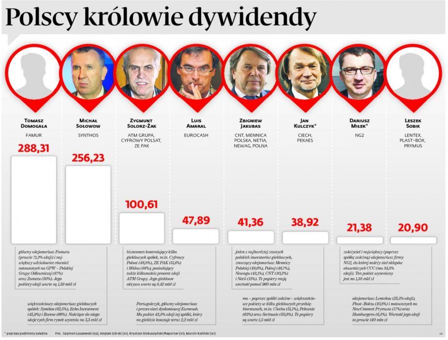Polscy królowie dywidendy. INFOGRAFIKA