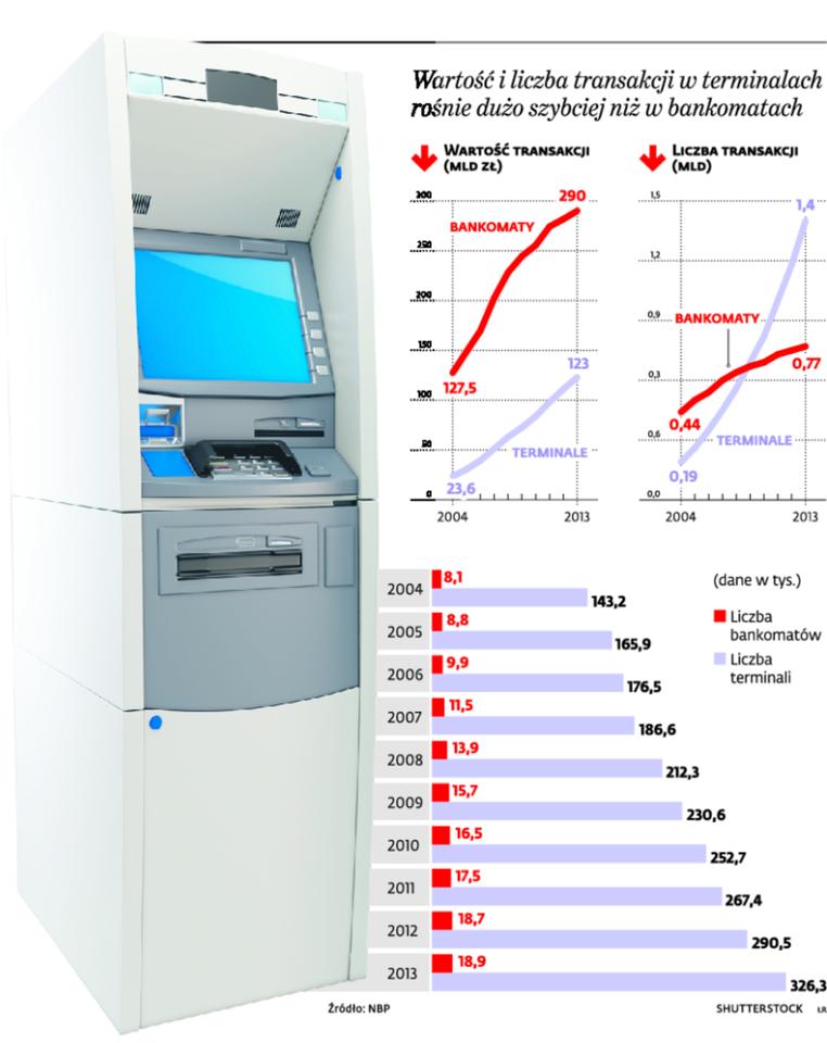 Wartość i liczba transakcji w terminalach rośnie dużo szybciej niż w bankomatach