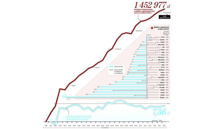 Ile można było zarobić na jednej złotówce zainwestowanej na polskiej giełdzie w 1991 roku [INFOGRAFIKA]