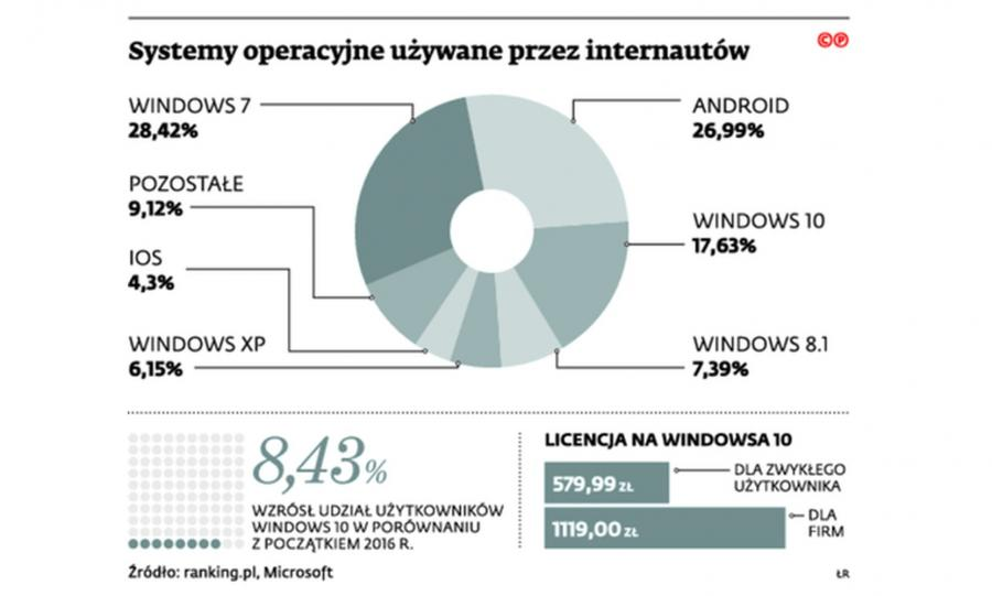Systemy operacyjne używane przez internautów. INFOGRAFIKA